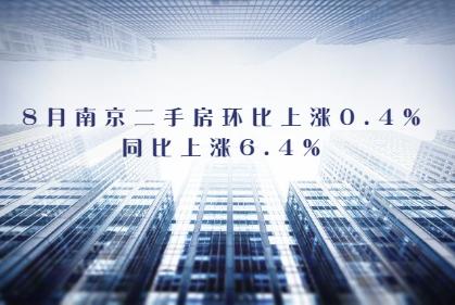 8月南京二手房环比上涨0.6%,同比上涨6.4%