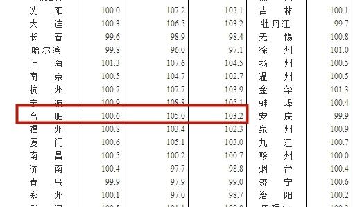 合肥新房同比上涨4.3%!二手房...
