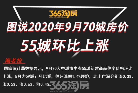 9月55城新建商品住宅价格环比上涨 徐州领跑 银十房价...