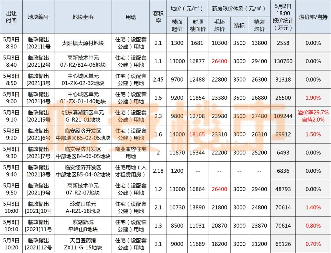 """临安12宗地全部产生报价,滨湖""""宝地""""竞争激烈"""